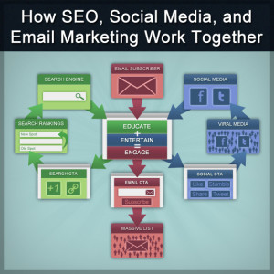 Here's one way to look at email, at the epicenter of social media effectiveness!